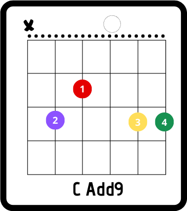 time of your life chords