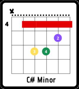 dakota chords