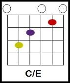 use somebody chords